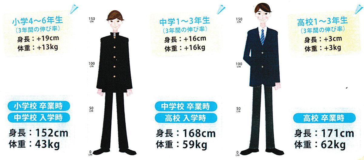 平均身長伸び率(男子)