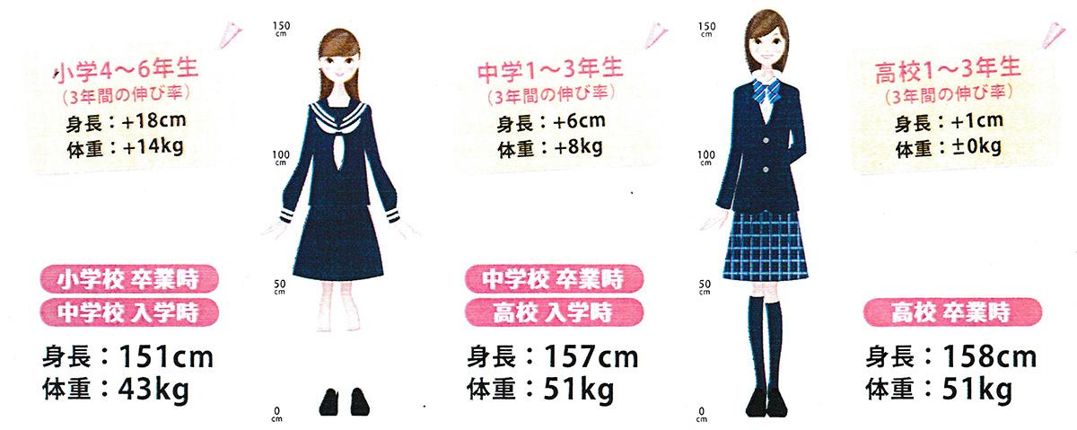 平均身長伸び率(女子)